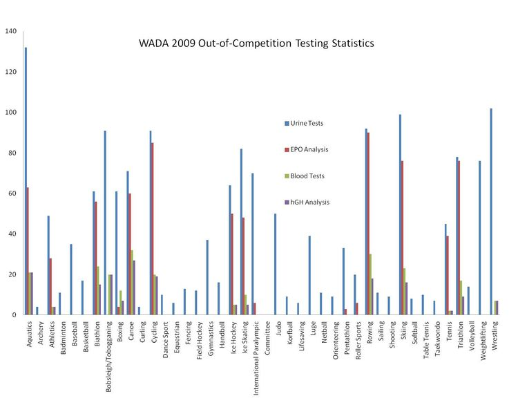 WADA 2009 Out-of-Competition Testing Chart